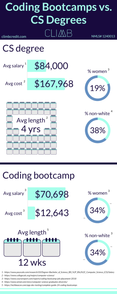Coding Bootcamps vs. Computer Science Degrees