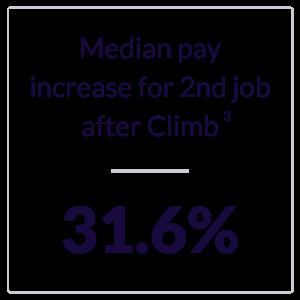 Climb Job Growth