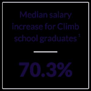 Climb Salary Increase